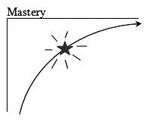 Mastery Asymptote